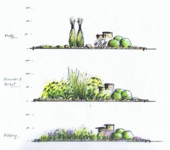 Bepflanzung im Jahresverlauf